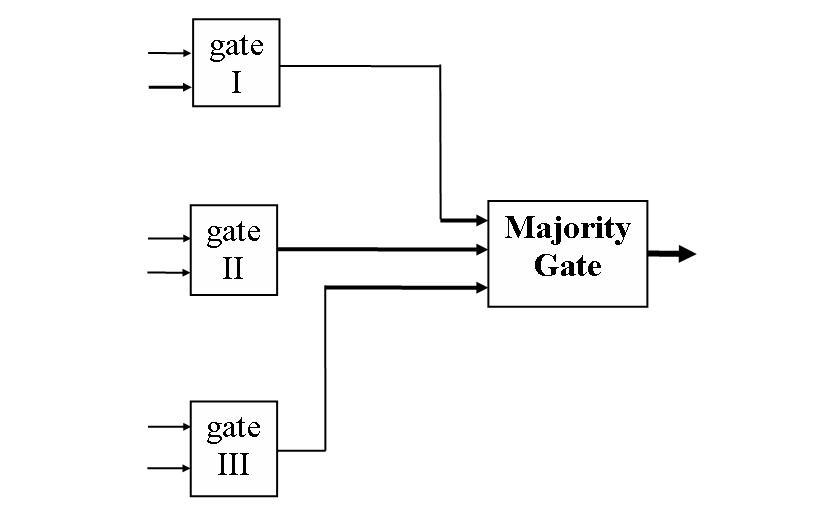 Triple modular redundancy  Wikipedia