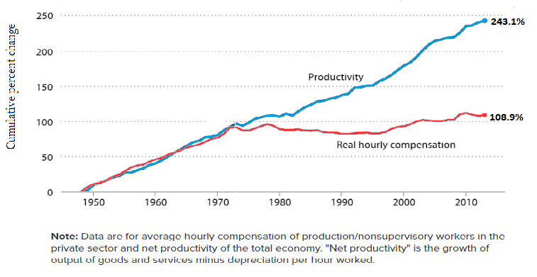 U.S. Productivity, Real Wages (1948-2013)