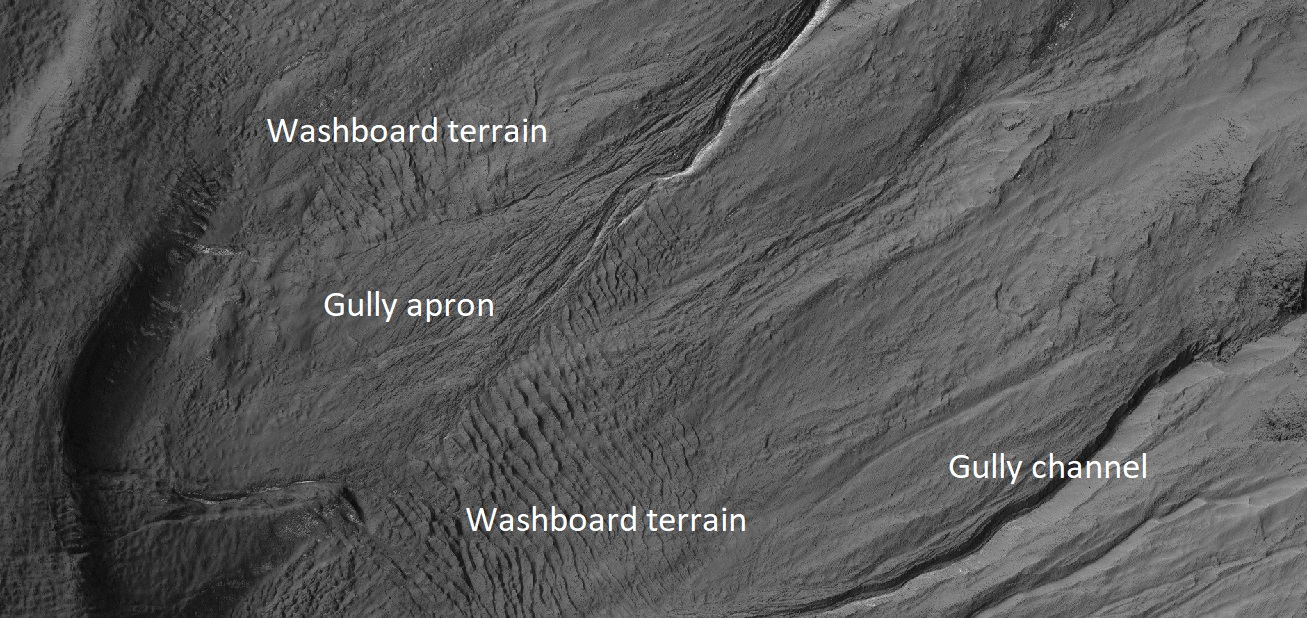 "Close view of crater labeled with ""washboard terrain"" and other features, as seen by HiRISE Note: this is an enlargement of a previous image. The washboard terrain was formed before the gully apron since the gully apron cuts across the washboard terrain.[20]"