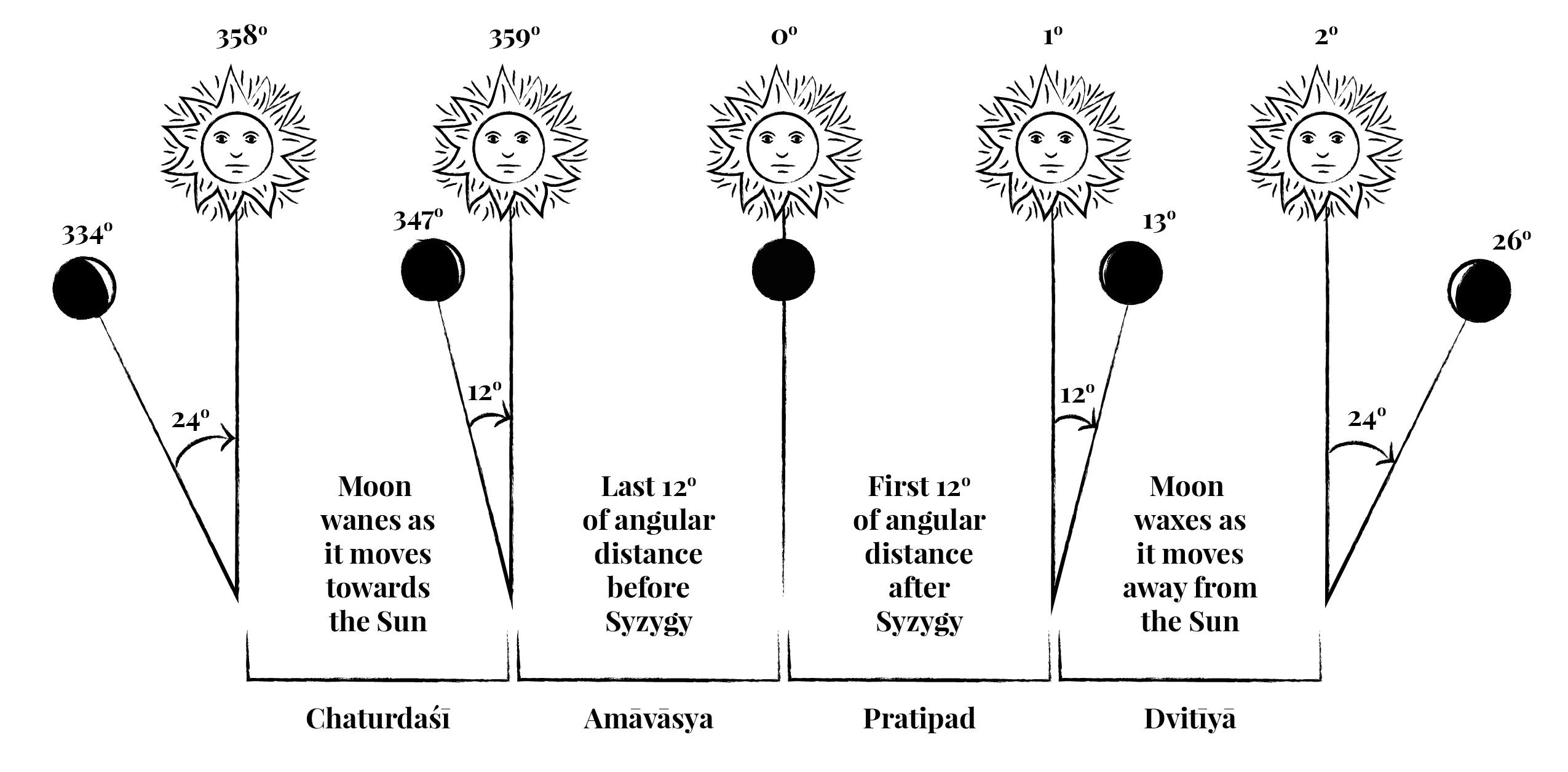 Amavasya - Wikipedia