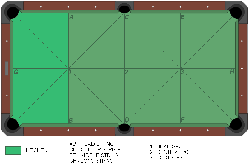 American pool table-diagram.png