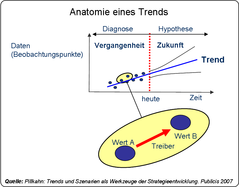 File:Anatomie eines Trends.png - Wikimedia Commons