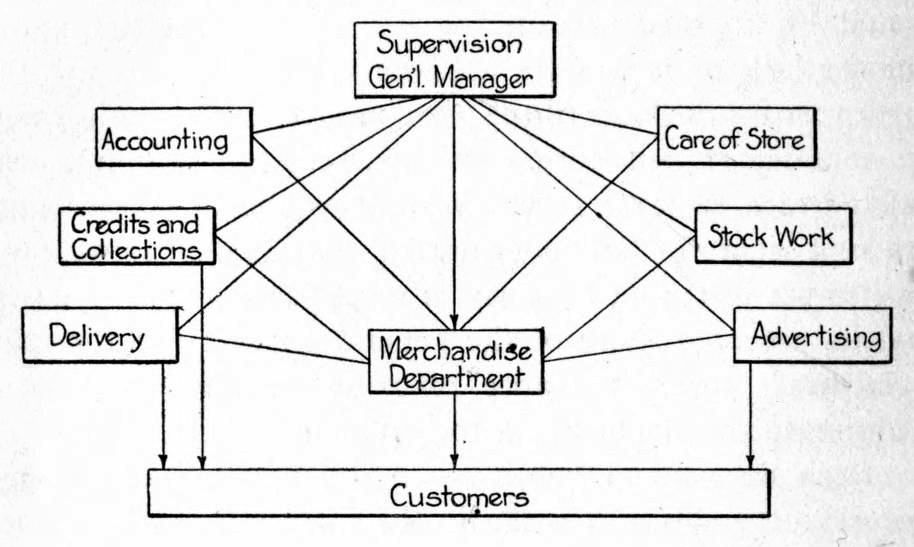 Silver Stock Chart: Chart showing Internal Organization of Specialty Store 1915 ,Chart