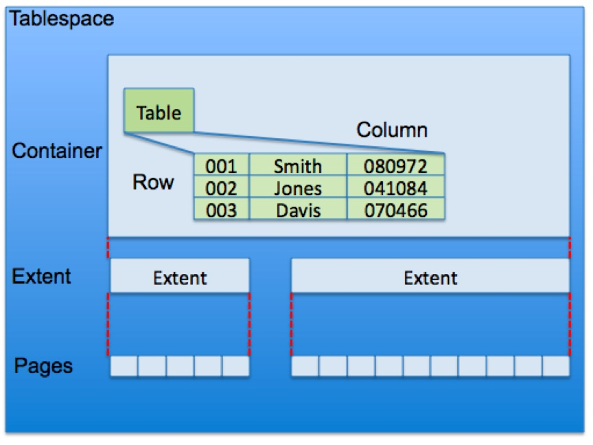 File:DB2 Table in a Tablespace jpg - Wikimedia Commons