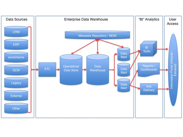 Data Warehouse Wikipedia