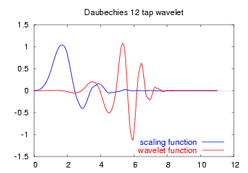 Representación de función de ondícula (wavelet madre) y función de escala