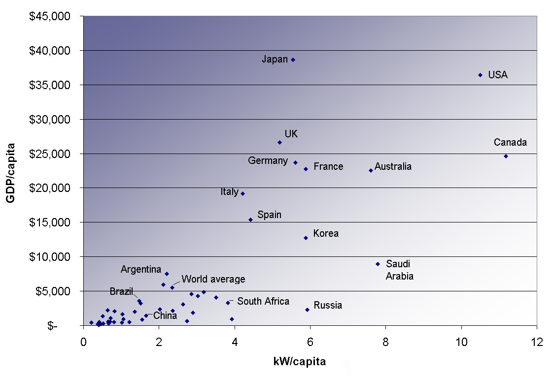 Electricity By Country Wiki