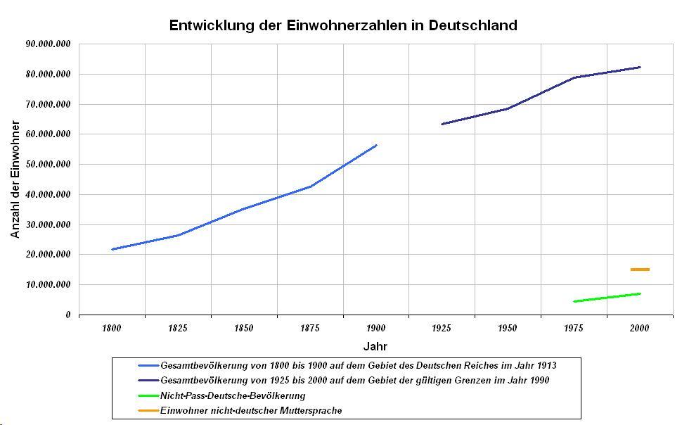 Einwohnerentwicklung Deutschlands seit 1800. Von 80,3Millionen Einwohnern des Landes im Jahr 2011 besitzen 6,3Millionen nicht die deutsche Staatsangehörigkeit.