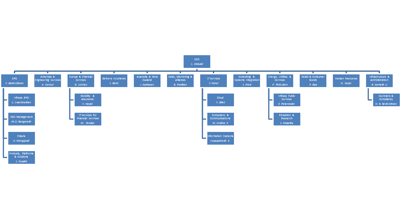 organization structure infosys The stryker brigade combat team with the civil-military organization increases the need for infosys and organizational structure allow it to plan.
