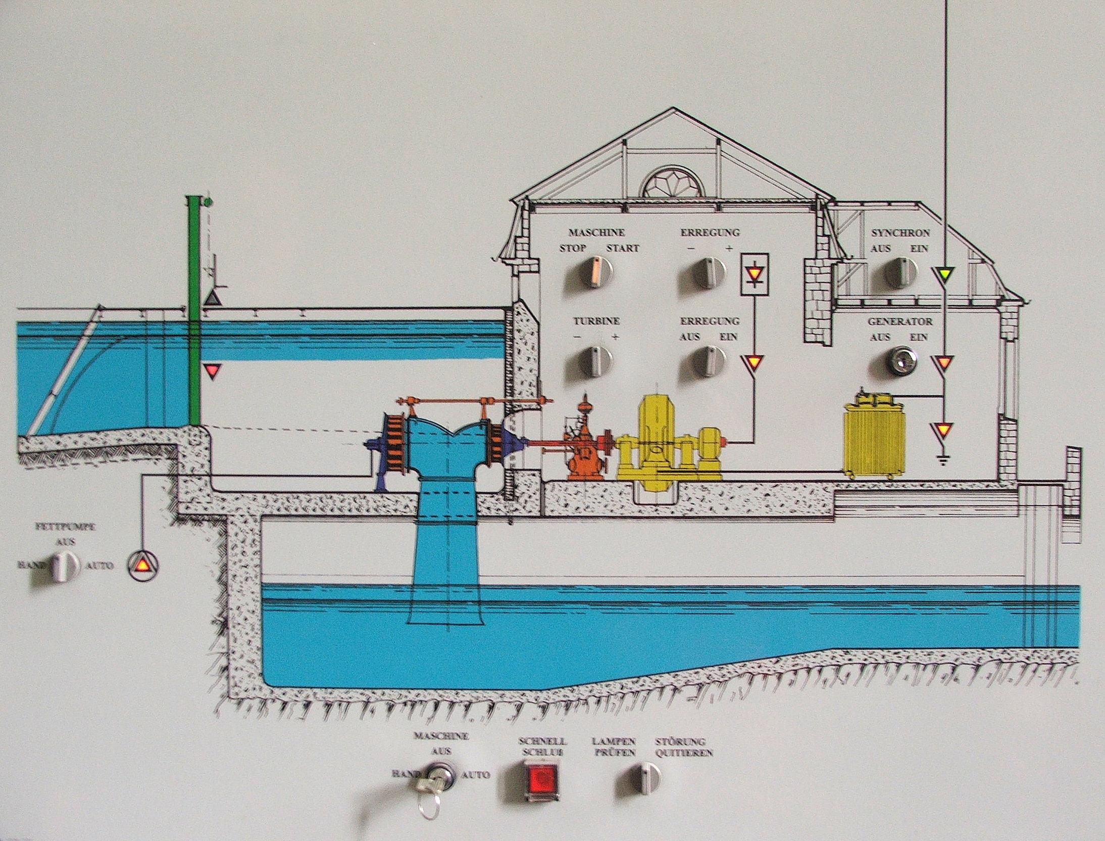 File:Laufwasserkraftwerk Bamenohl - Schalttafel.jpg - Wikimedia Commons