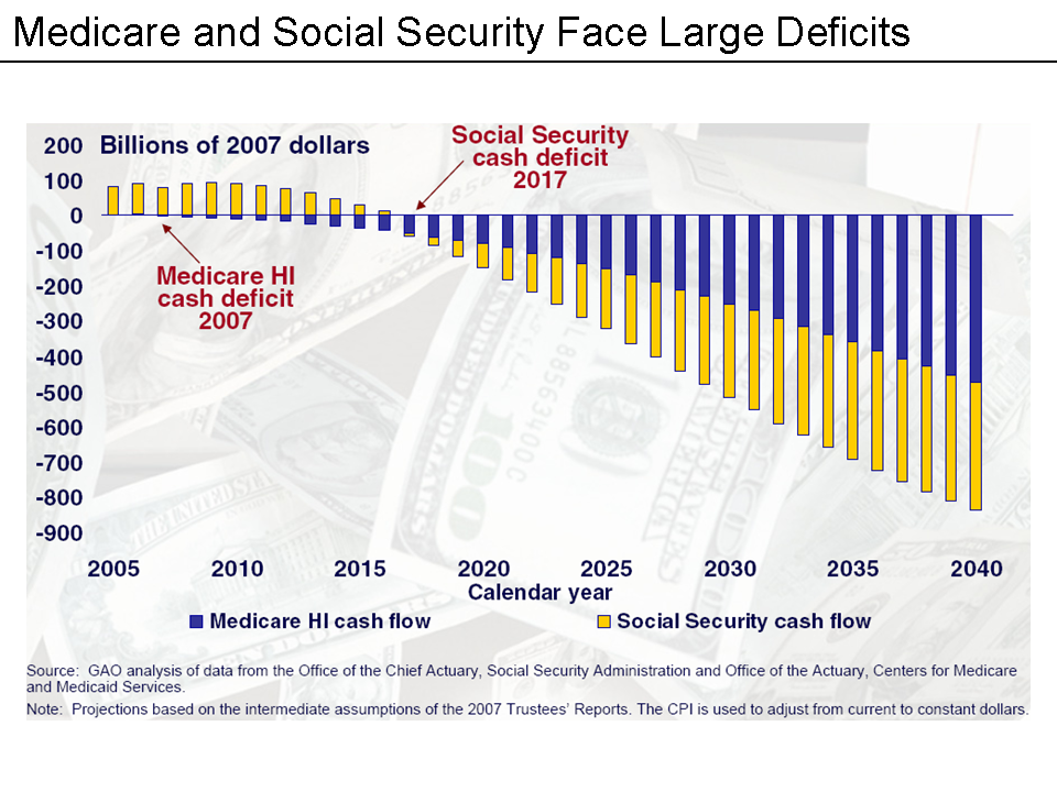 File:Medicare & Social Security Deficits Chart.png