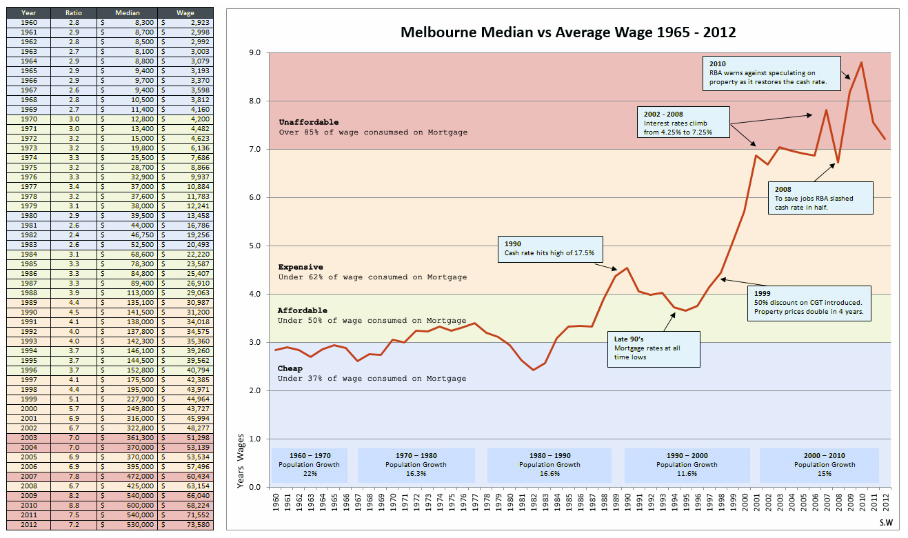 Gantt Chart In Excel 2013: Melbourne House prices from 1965 to 1912.jpg - Wikimedia Commons,Chart