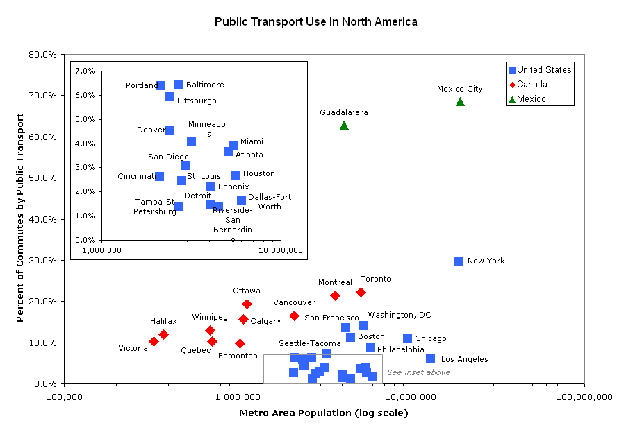 Transporte público na América do Norte