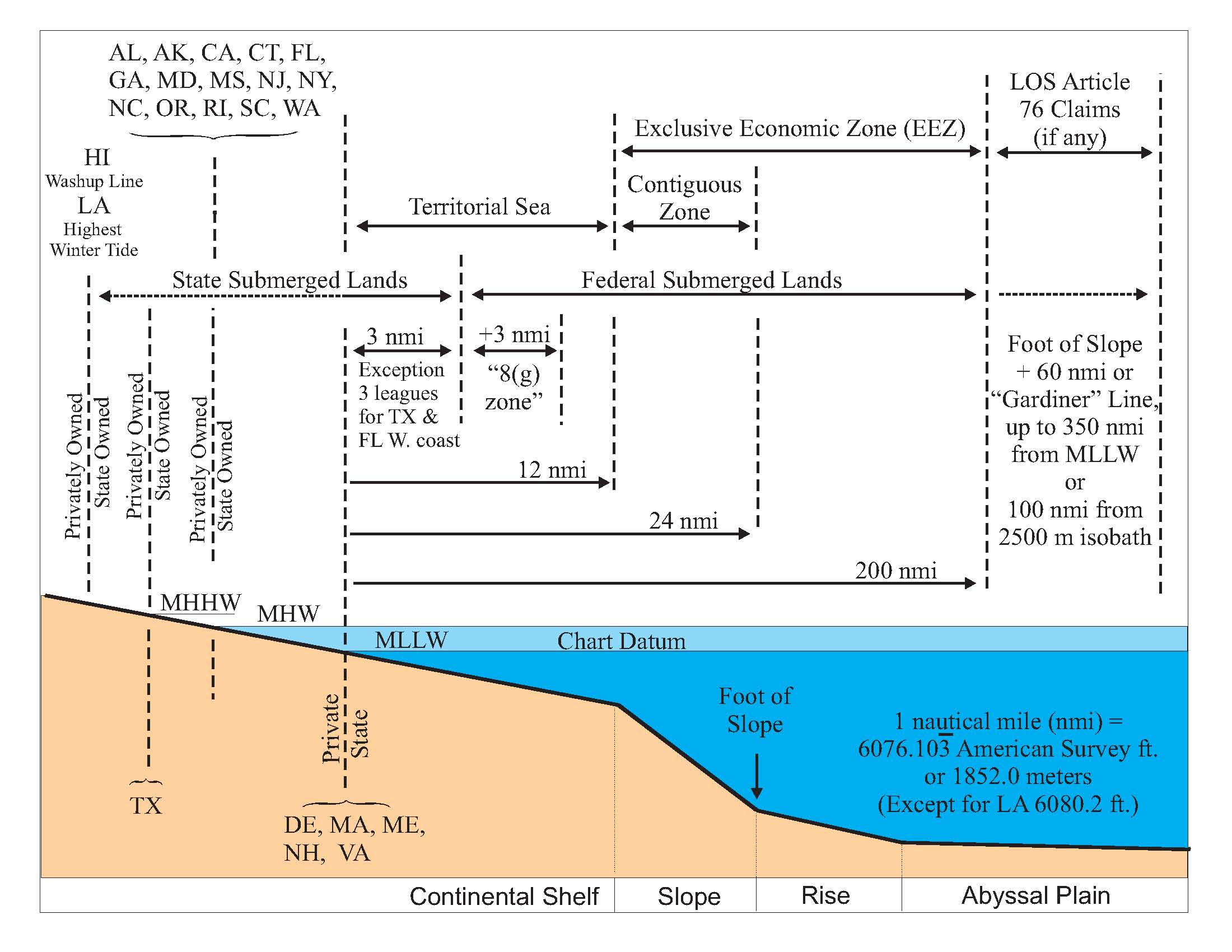 Meters Conversion Chart: OffshoreOwnershipBoundaries.jpg - Wikimedia Commons,Chart