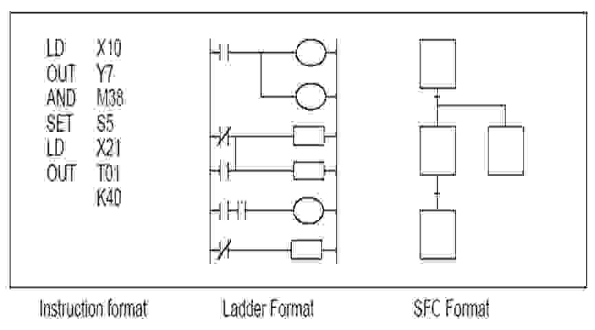 plc design Principles of plc's ladder logic [ld] programming-updated17 copy of three types of industrial software required to design ladder logic and program.