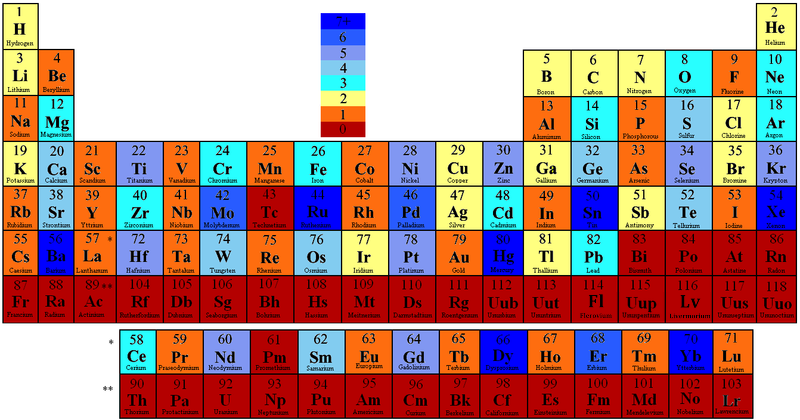 Periodic Table by Number of Stable Isotopes.PNG