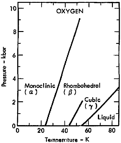 Filephase Diagram Of Oxygen 1975g Wikimedia Commons