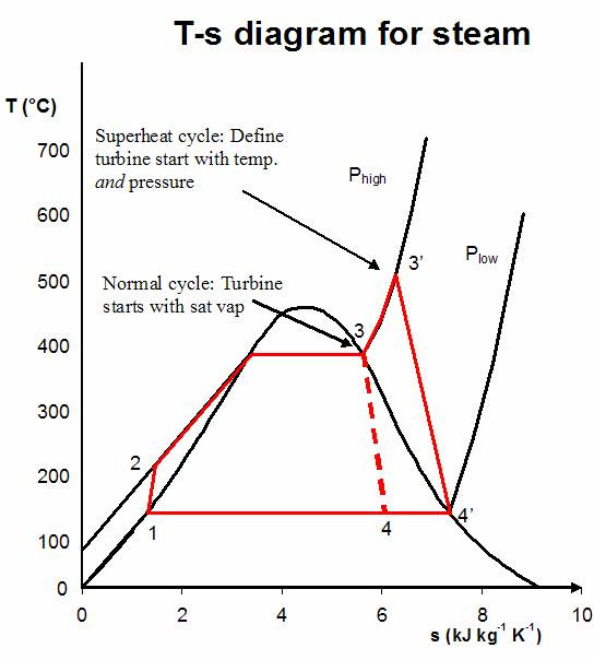 Image Result For Steam Boiler Hs