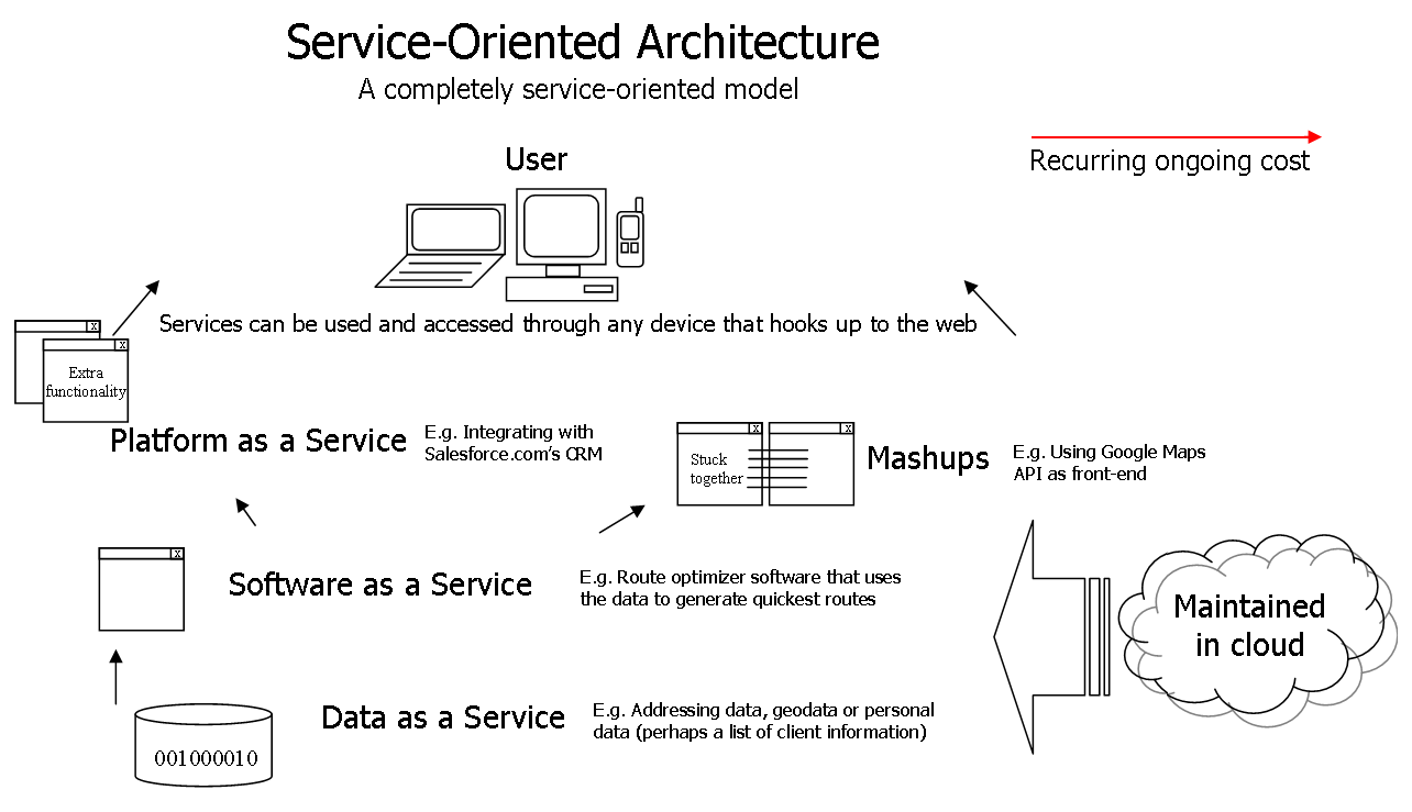 Service Oriented Architecture Concepts Technology And Design Ebook Download