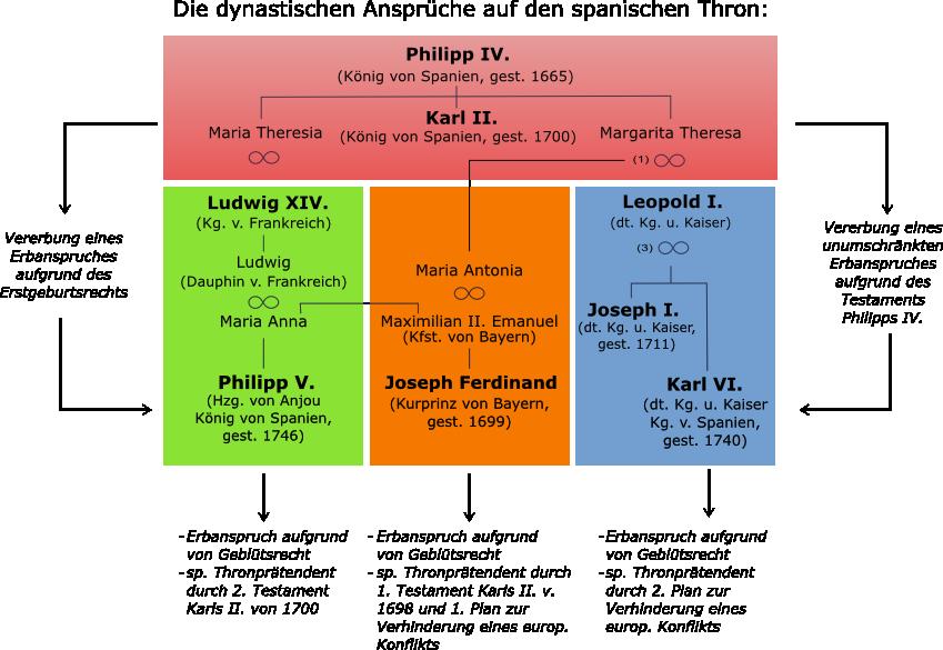 Spanischer Erbfolgekrieg – Wikipedia