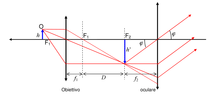 855682f025 Sistema óptico - Wikipedia, la enciclopedia libre
