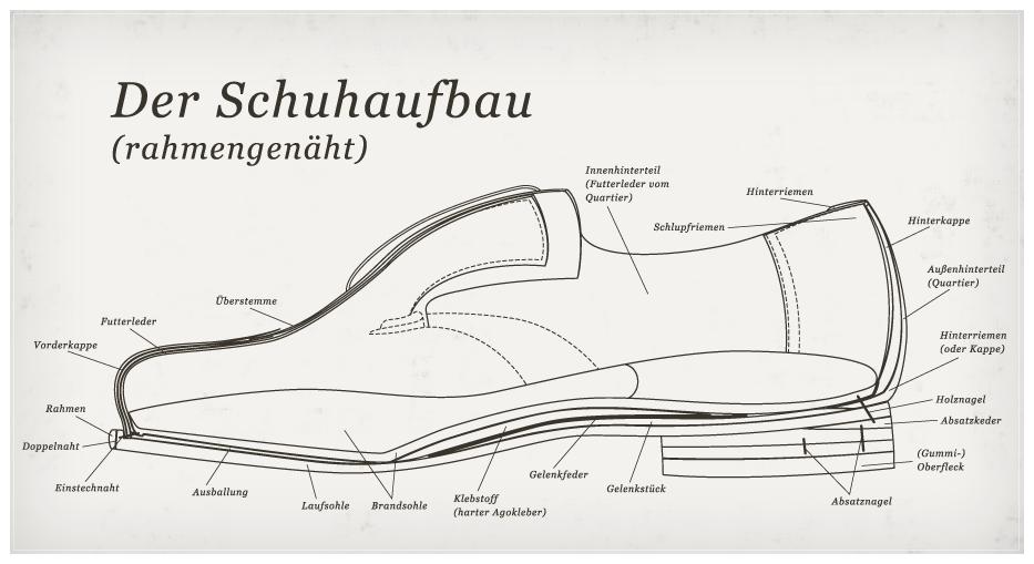 Datei:Schuhaufbau.png – Wikipedia