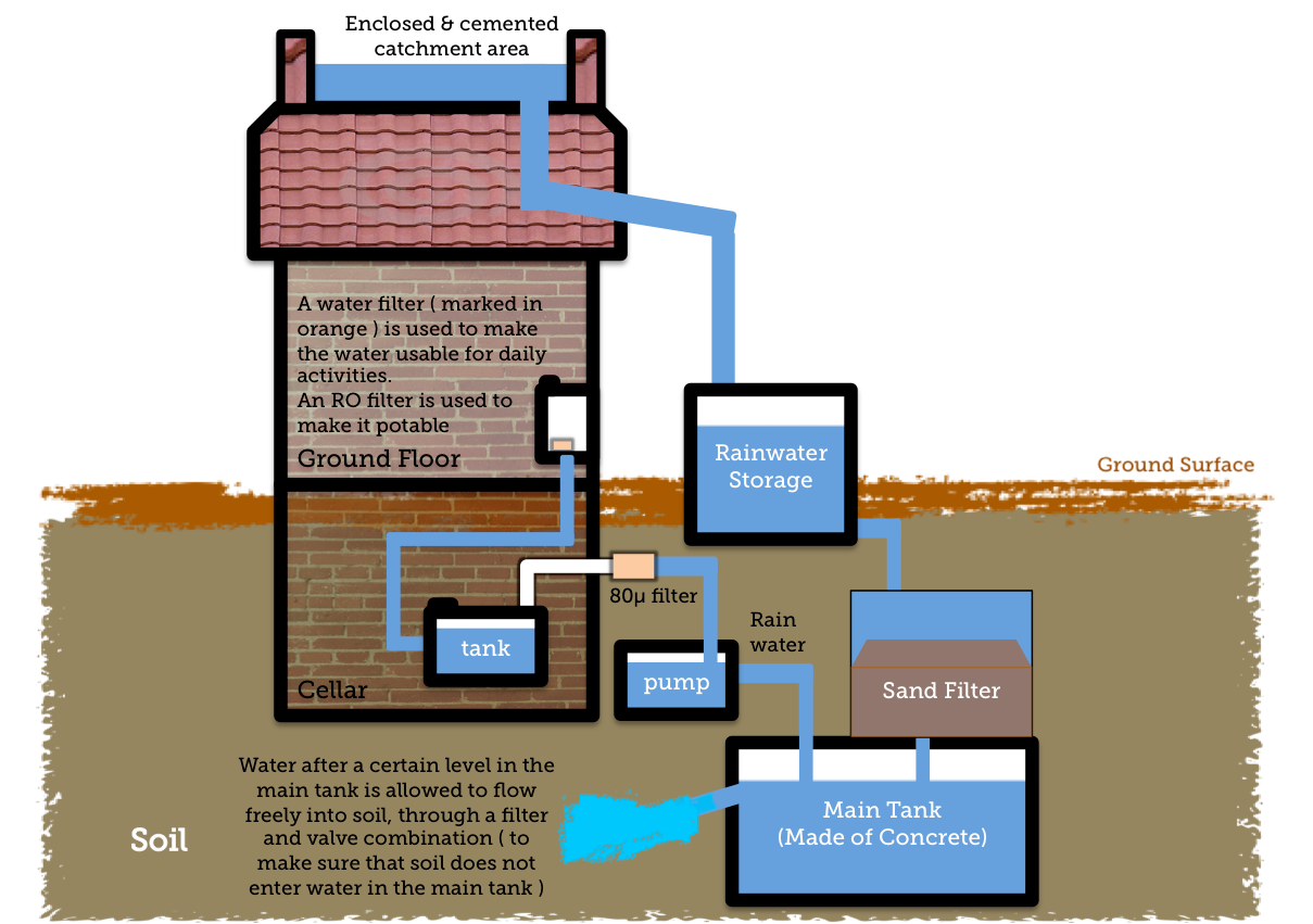 simple diagram to show rainwater