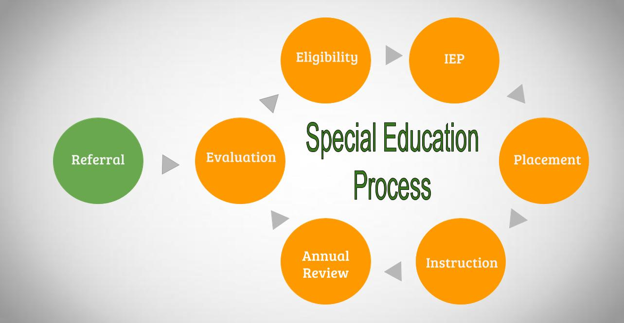 special education - wikiwand