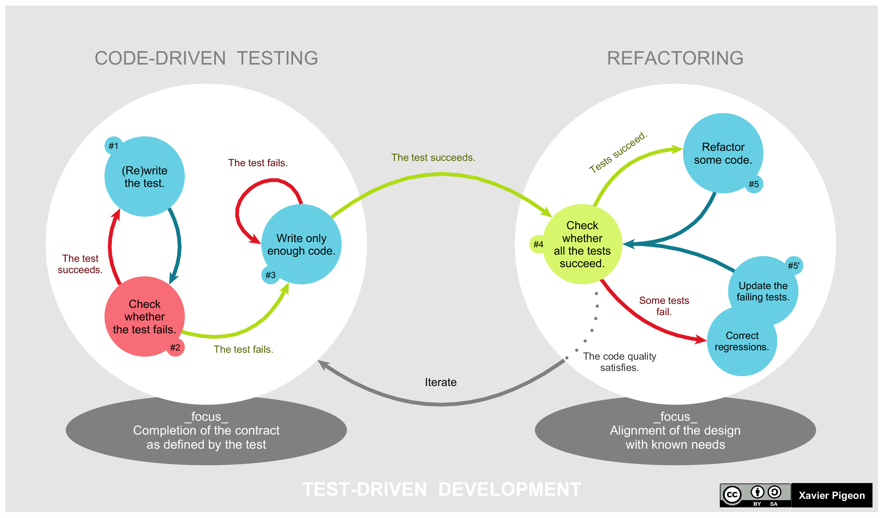 TDD Global Life Cycle