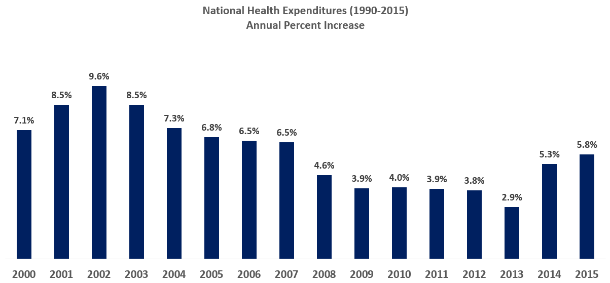 cost reduction of u s healthcare The average us physician spends administrative costs and improving the health care system perspective from the new england journal of medicine — reducing.