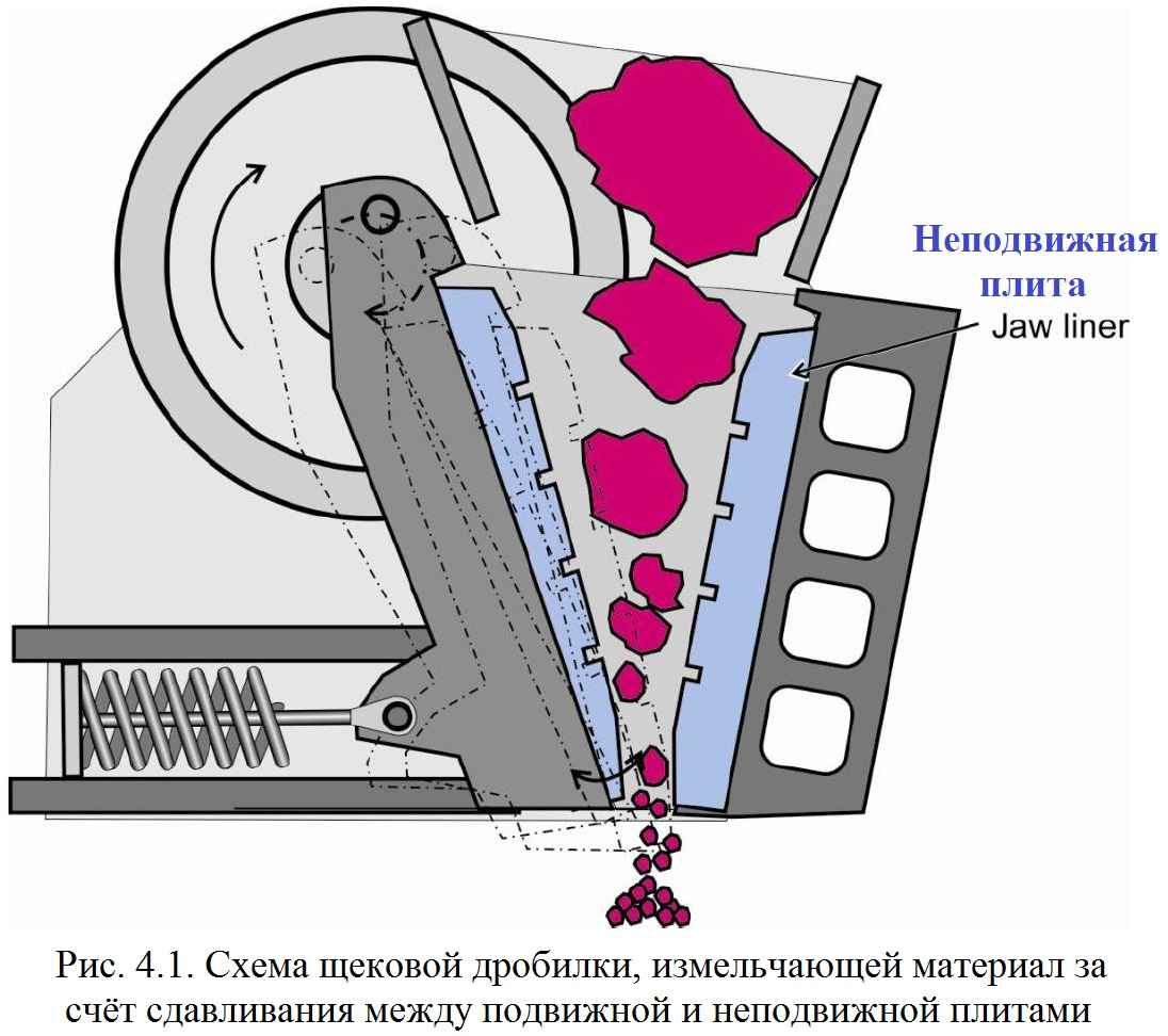 Картинка схема дробилки