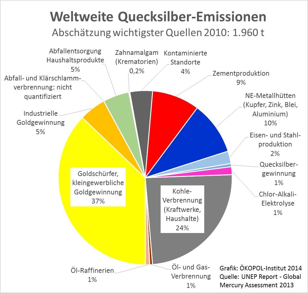 Venn Diagram 5 Circles Template: 2013-UN-Report Global-Mercury-Emissions 2010 ÖKOPOL-Grafik ,Chart