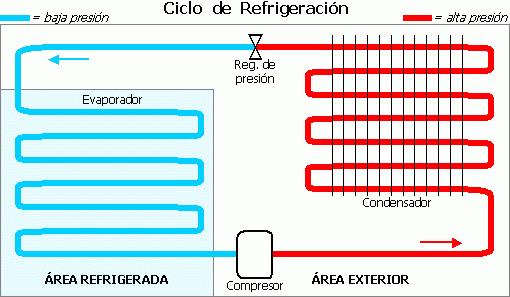 Circuito Basico De Refrigeracion : Archivo ciclo de refrigeración wikipedia la