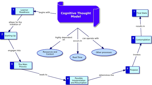 Cognitive Thought Model (Instructional Design).jpg