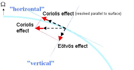 File:Coriolis Eotvos westward.png