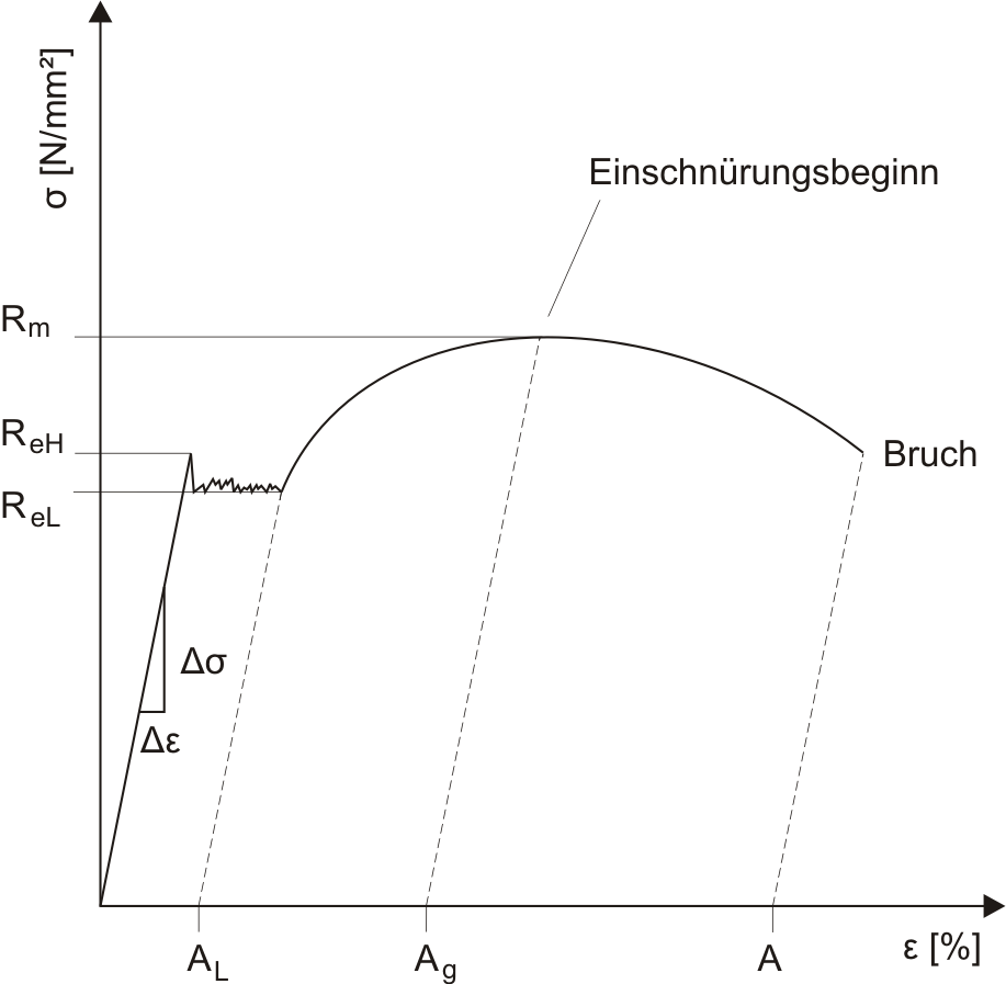 File:Diagramm-mit-streckgrenze.png - Wikimedia Commons