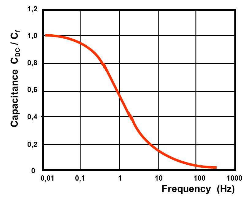 File EDLC Cap Frequency Dependent on capacitor size