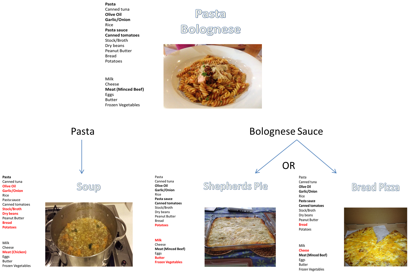 Microsoft Flow Chart Creator: Flow chart of meal ideas.png - Wikimedia Commons,Chart