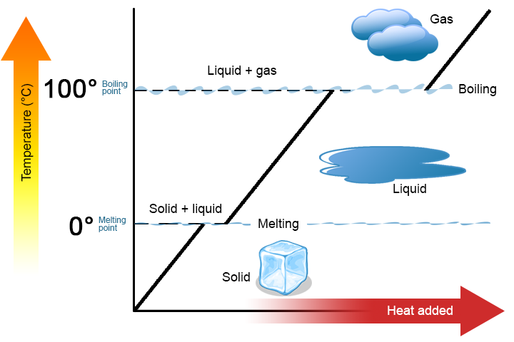 File:Heating-Curve.png - Wikimedia Commons