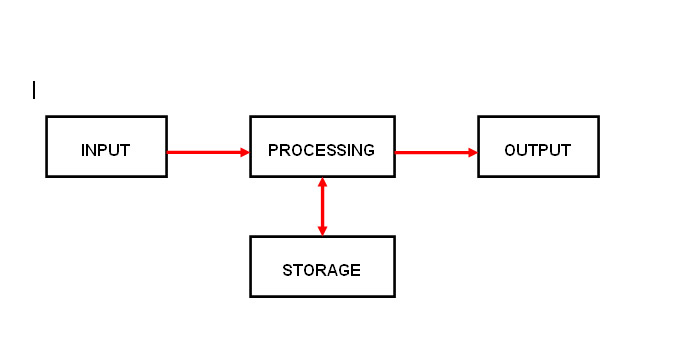 Input And Output Flow Chart: IPOS structuurschema Babbage.jpg - Wikimedia Commons,Chart