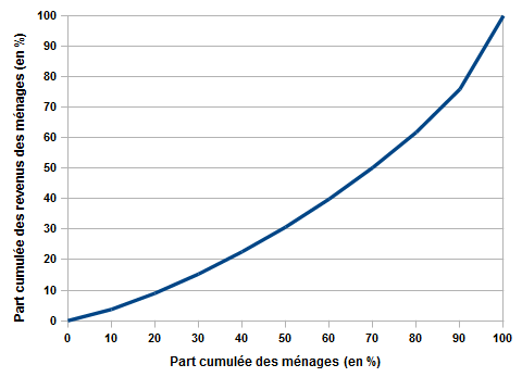 Revenu Mensuel De Reference  Caf Apl Evaluation Forfaitaire
