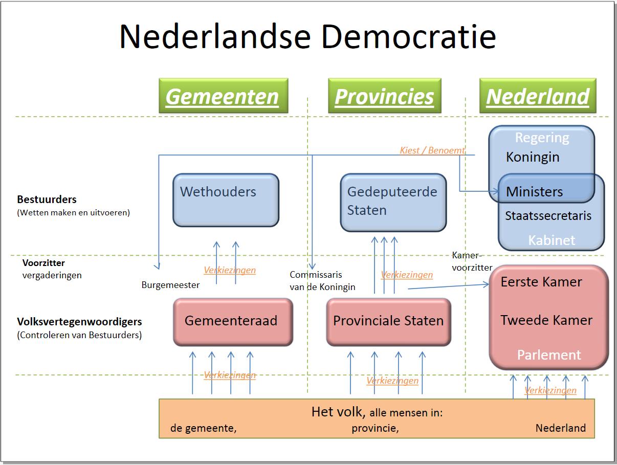 besturingsmodel van Nederland