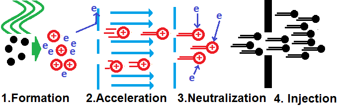 Neutral Beam Injection Wikipedia