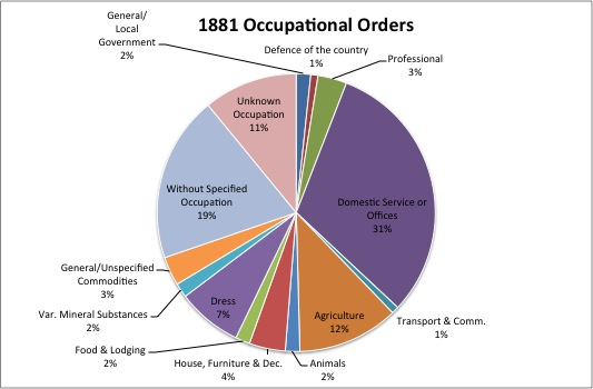Organization Chart Excel 2013: Occupational Structure of Spennithorne in 1881.jpg - Wikipedia,Chart