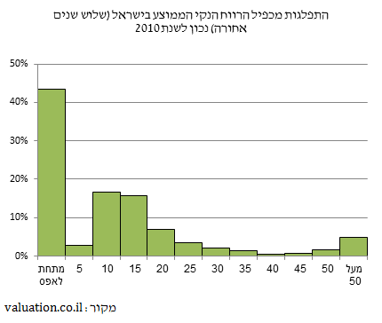 Price Earnings Multiple statistics in Israel, as of 2010