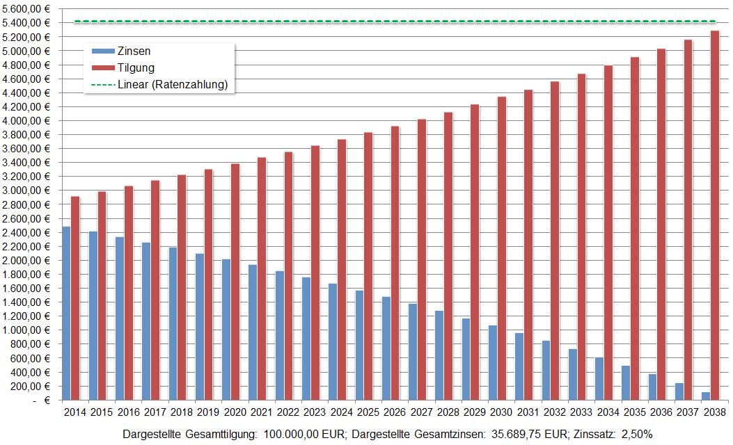 Info_FeldNamen Vergütung Solarertrag Kapitalwert Jahresergebnis Berechnung Parameter Info _€ Anlagenpreis AnlagenpreisPV Auszahlung1 BatteriespeicherJN.