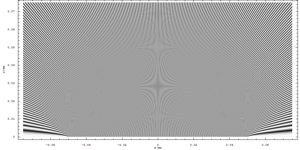 Two Slit Interference, 800nm wl, 0.1mm d, close up average.png