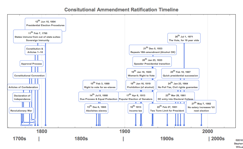 File:US Constitution Amendment Timeline graphic png