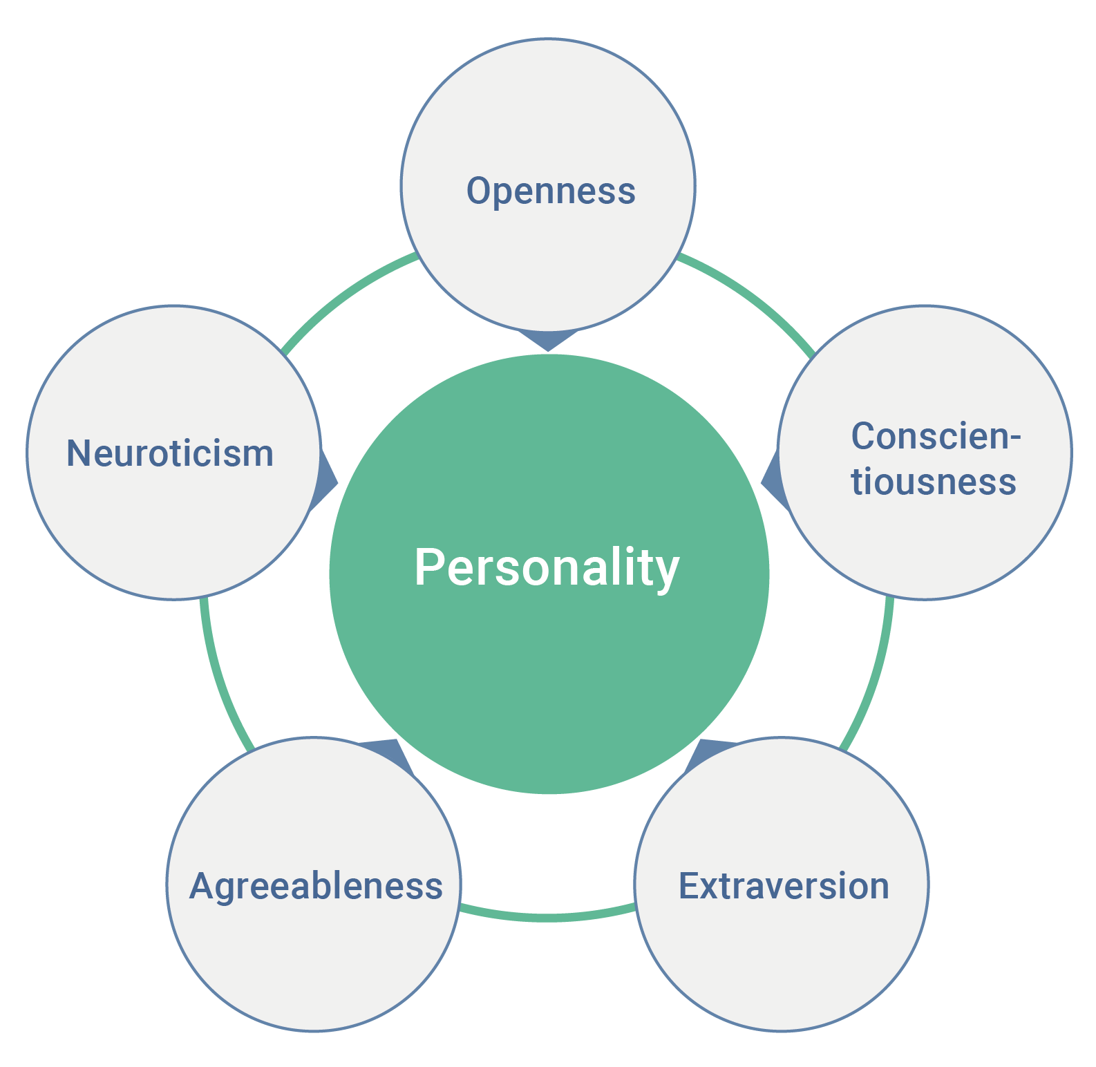 photo relating to Printable Leadership Personality Test referred to as Large 5 persona features - Wikipedia