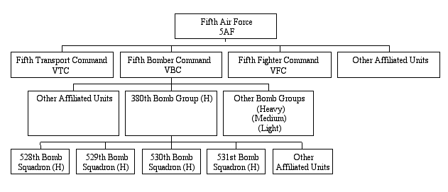 5th Air Force and 380th structure